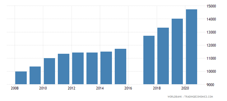vanuatu population of the official age for lower secondary education male number wb data