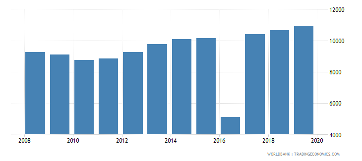 vanuatu population of the official age for post secondary non tertiary education both sexes number wb data