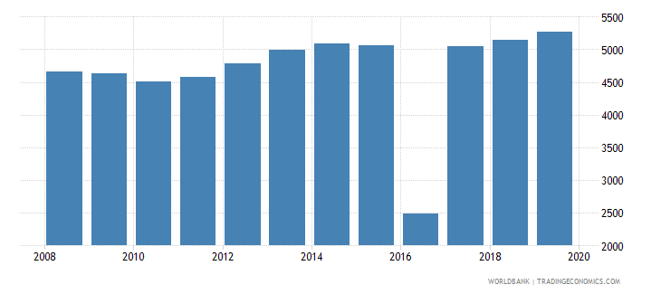 vanuatu population of the official age for post secondary non tertiary education female number wb data