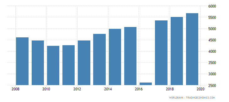 vanuatu population of the official age for post secondary non tertiary education male number wb data