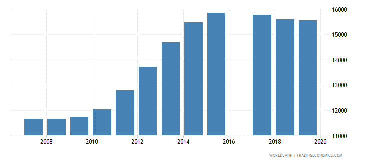 vanuatu population of the official age for pre primary education both sexes number wb data