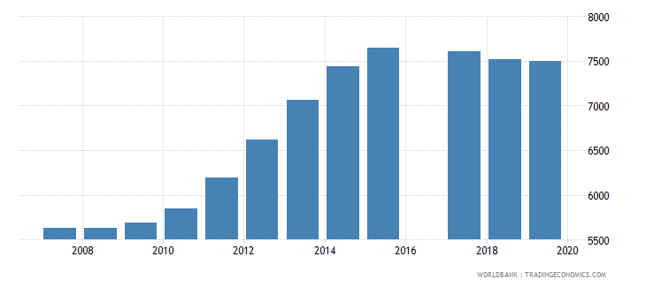 vanuatu population of the official age for pre primary education female number wb data