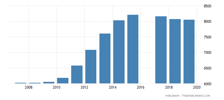 vanuatu population of the official age for pre primary education male number wb data