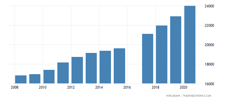 vanuatu population of the official age for secondary education male number wb data