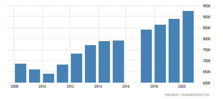 vanuatu population of the official age for upper secondary education male number wb data