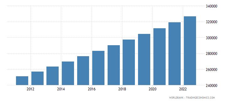 vanuatu population total wb data