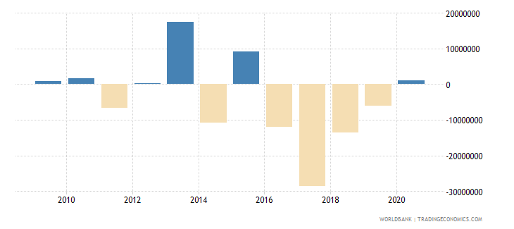 vanuatu portfolio investment excluding lcfar bop us dollar wb data