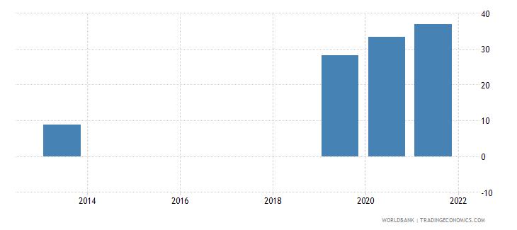 vanuatu present value of external debt percent of gni wb data