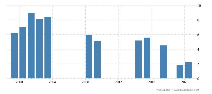 vanuatu public spending on education total percent of gdp wb data