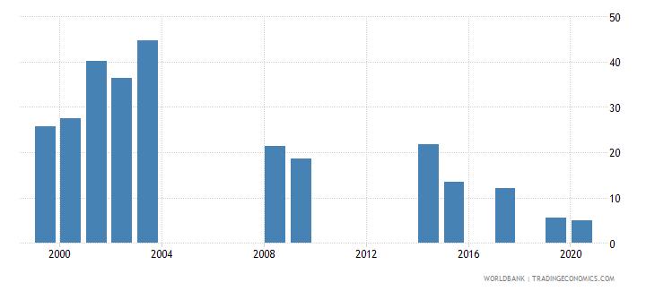 vanuatu public spending on education total percent of government expenditure wb data