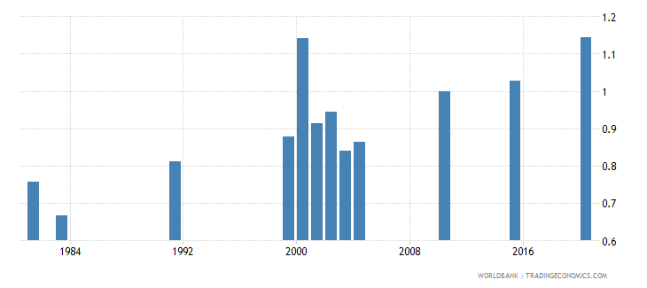 vanuatu ratio of female to male secondary enrollment percent wb data