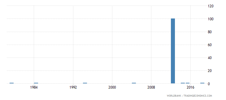 vanuatu ratio of young literate females to males percent ages 15 24 wb data