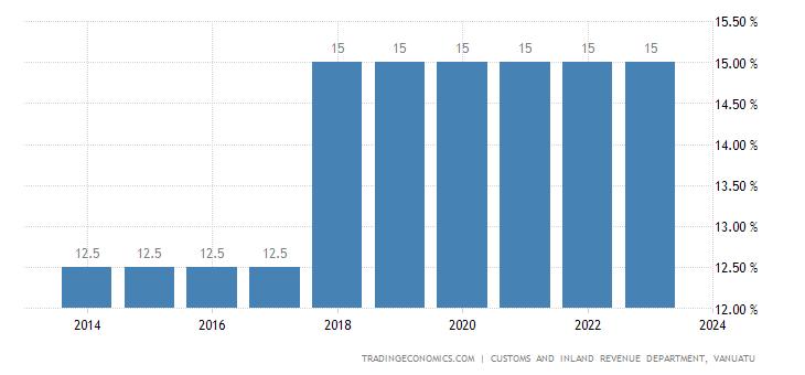 Vanuatu Sales Tax Rate