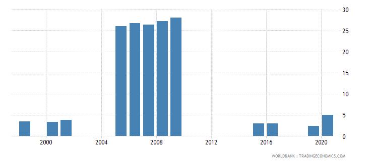vanuatu school enrollment primary private percent of total primary wb data