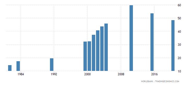 vanuatu school enrollment secondary male percent gross wb data