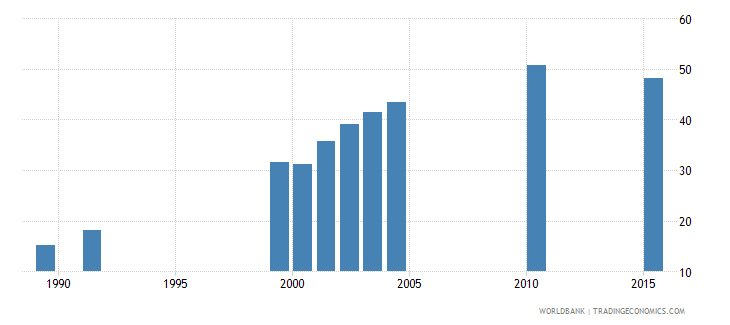 vanuatu school enrollment secondary male percent net wb data