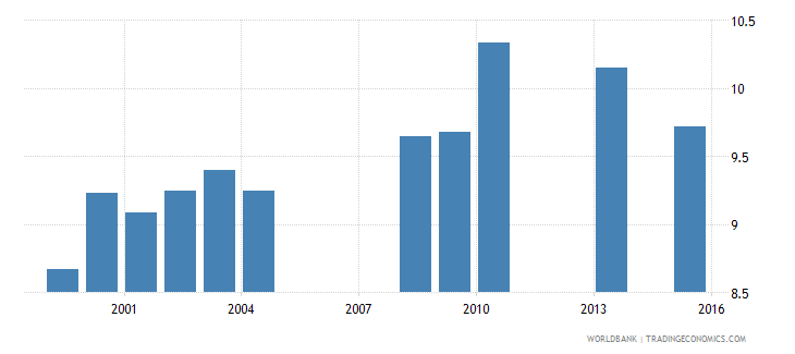 vanuatu school life expectancy primary and lower secondary female years wb data