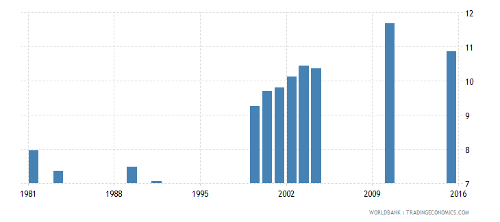 vanuatu school life expectancy primary and secondary both sexes years wb data