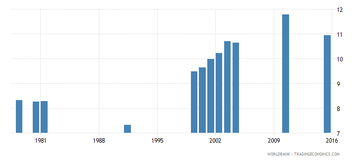 vanuatu school life expectancy primary and secondary male years wb data