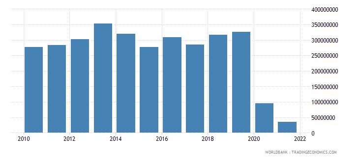 vanuatu service exports bop us dollar wb data