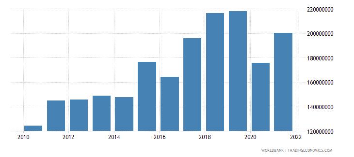 vanuatu service imports bop us dollar wb data
