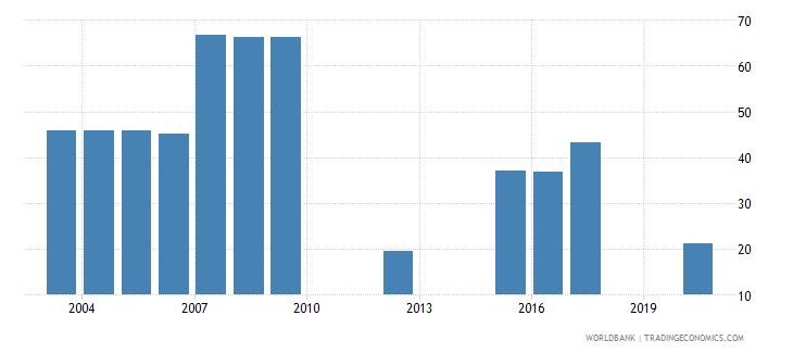 vanuatu share of tariff lines with international peaks all products percent wb data
