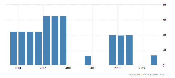 vanuatu share of tariff lines with international peaks manufactured products percent wb data