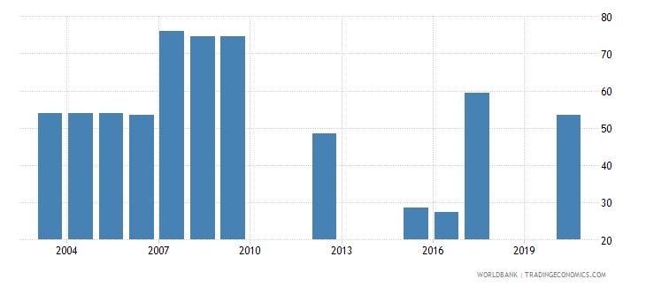 vanuatu share of tariff lines with international peaks primary products percent wb data