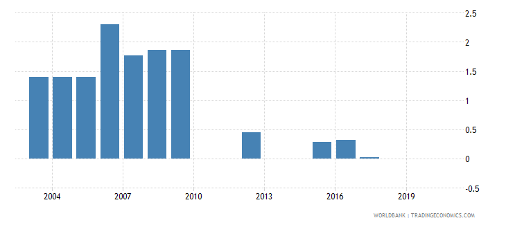 vanuatu share of tariff lines with specific rates all products percent wb data