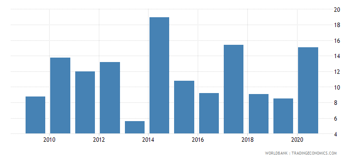 vanuatu short term debt percent of exports of goods services and income wb data