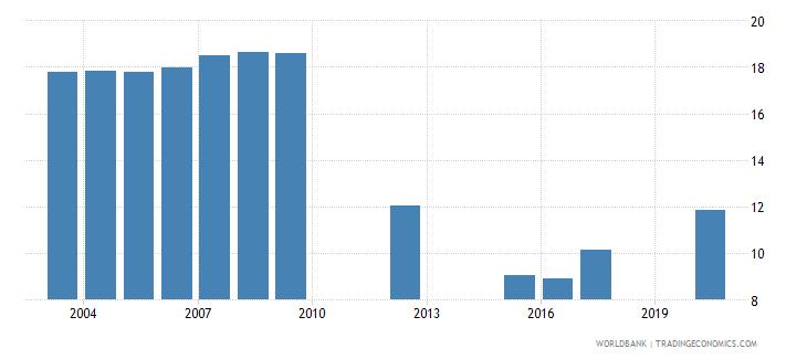 vanuatu tariff rate applied simple mean all products percent wb data