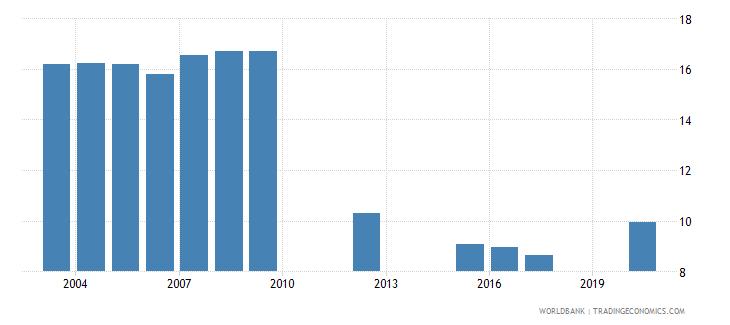 vanuatu tariff rate applied simple mean manufactured products percent wb data