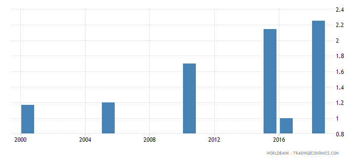 vanuatu total alcohol consumption per capita liters of pure alcohol projected estimates 15 years of age wb data