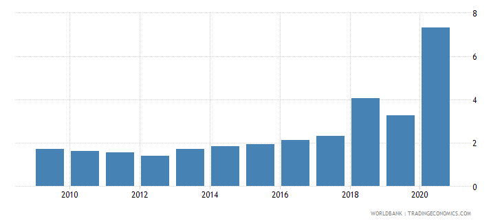 vanuatu total debt service percent of exports of goods services and income wb data