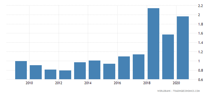 vanuatu total debt service percent of gni wb data
