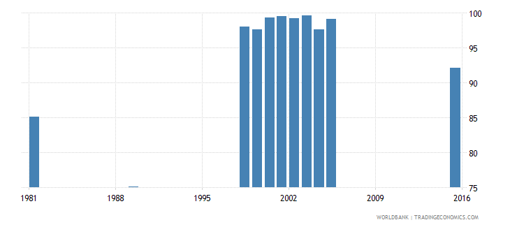 vanuatu total enrollment primary percent net wb data