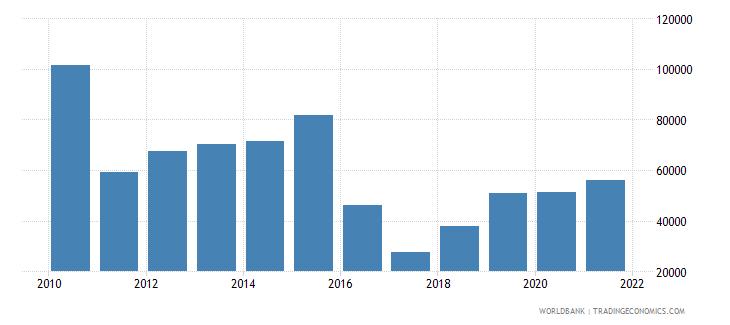 vanuatu total fisheries production metric tons wb data