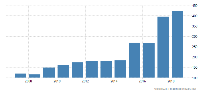 vanuatu total reserves wb data
