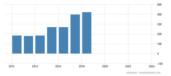 vanuatu total reserves wb data