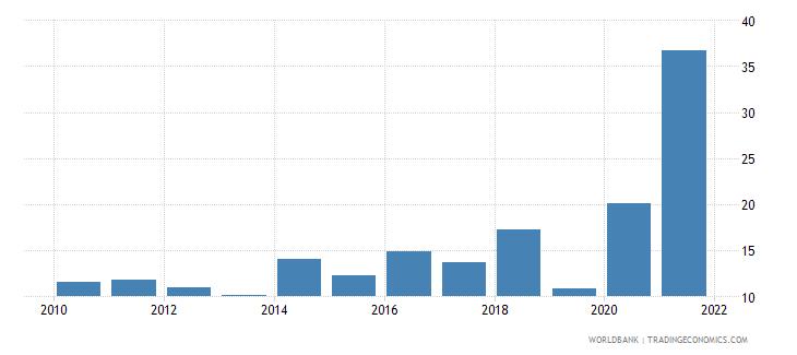 vanuatu transport services percent of commercial service exports wb data