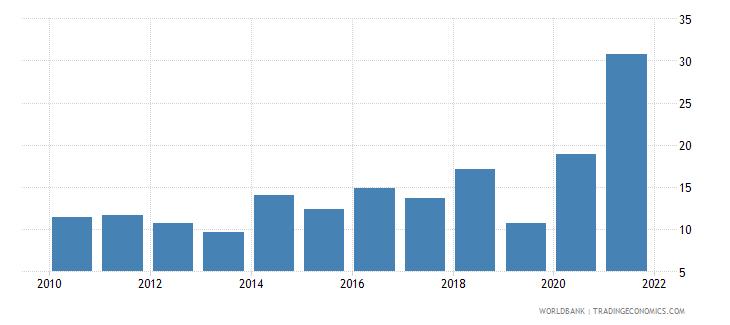 vanuatu transport services percent of service exports bop wb data
