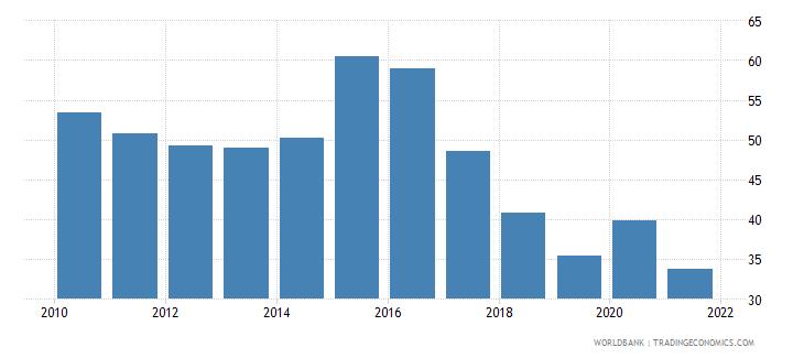 vanuatu transport services percent of service imports bop wb data