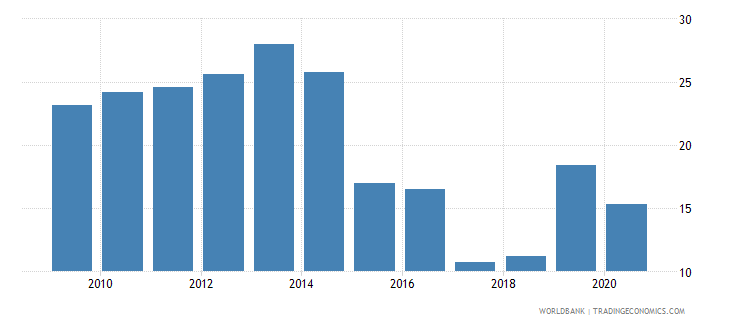 vanuatu travel services percent of commercial service imports wb data