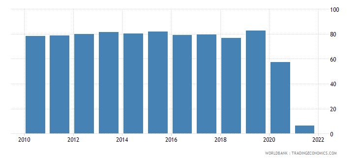 vanuatu travel services percent of service exports bop wb data