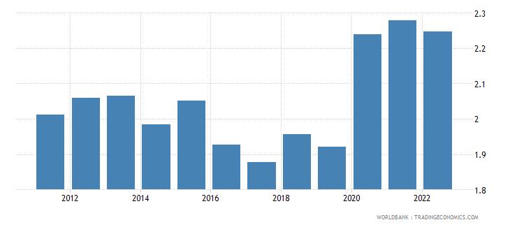 vanuatu unemployment male percent of male labor force wb data