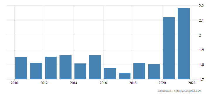 vanuatu unemployment total percent of total labor force wb data