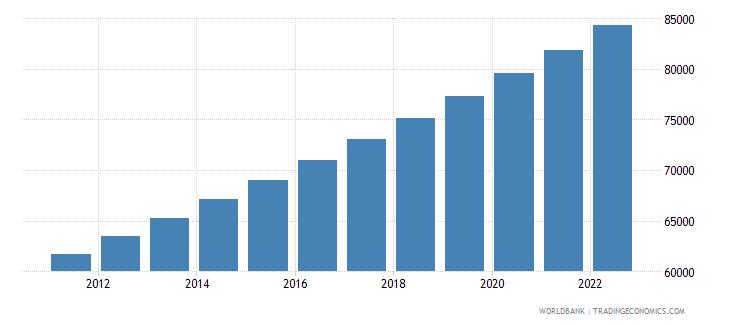 vanuatu urban population wb data