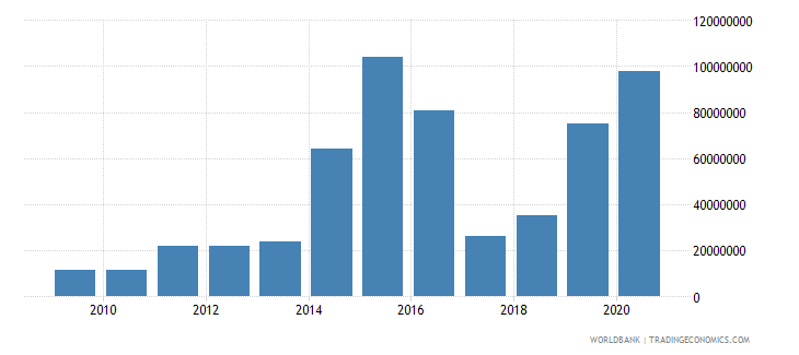 vanuatu workers remittances and compensation of employees received us dollar wb data