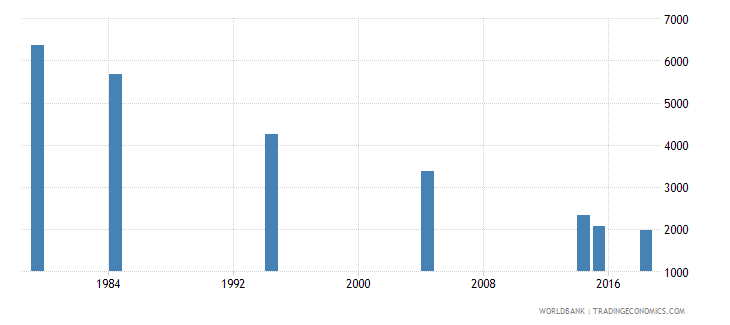 vanuatu youth illiterate population 15 24 years both sexes number wb data