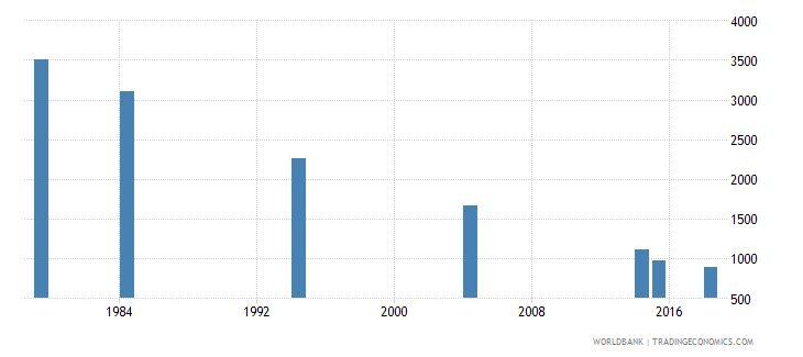 vanuatu youth illiterate population 15 24 years female number wb data